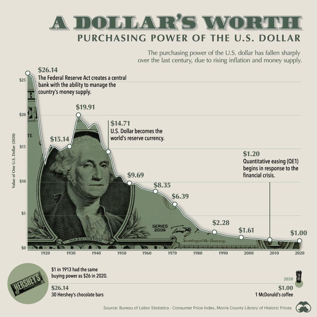 Rising Inflation & Precious Metals